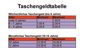 Taschengeldtabelle; Rechte: WDR 2012