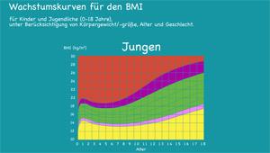 Wachstumskurven; Rechte: WDR 2012